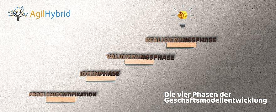 Deutschen Unternehmen entgehen Umsätze, da sie kaum agile Methoden nutzen! – Das wollen wir in Zukunft ändern!