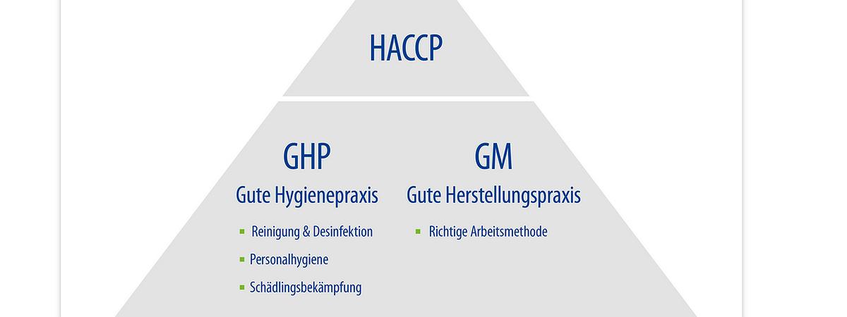 HACCP & GHP