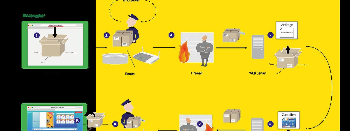 Internetsicherheit/eLearning