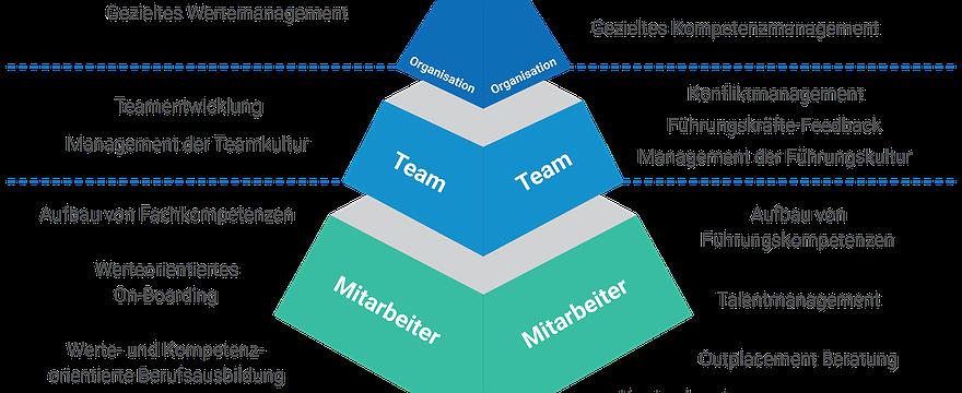 2 Tages Workshop: Werte- und Kompetenzmanagement in der Praxis